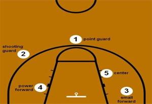 篮球场有哪些位置 各种位置球鞋推荐